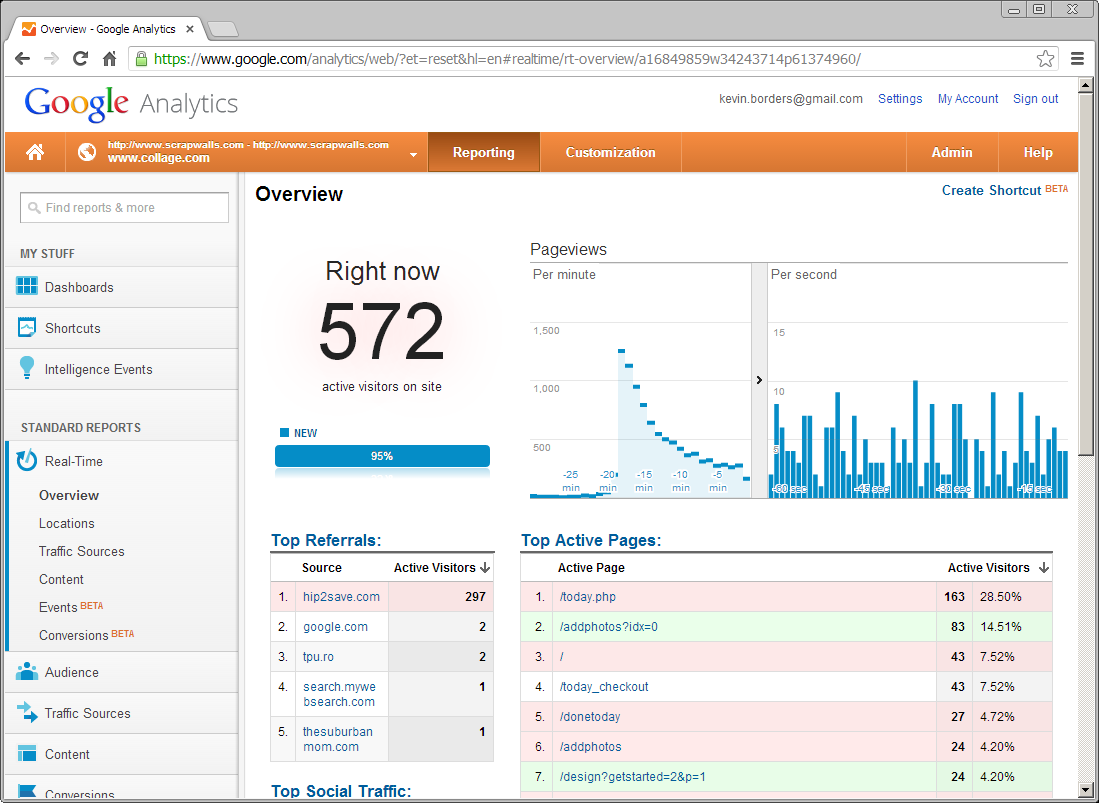 TODAY Show Traffic Spike Realtime Analytics